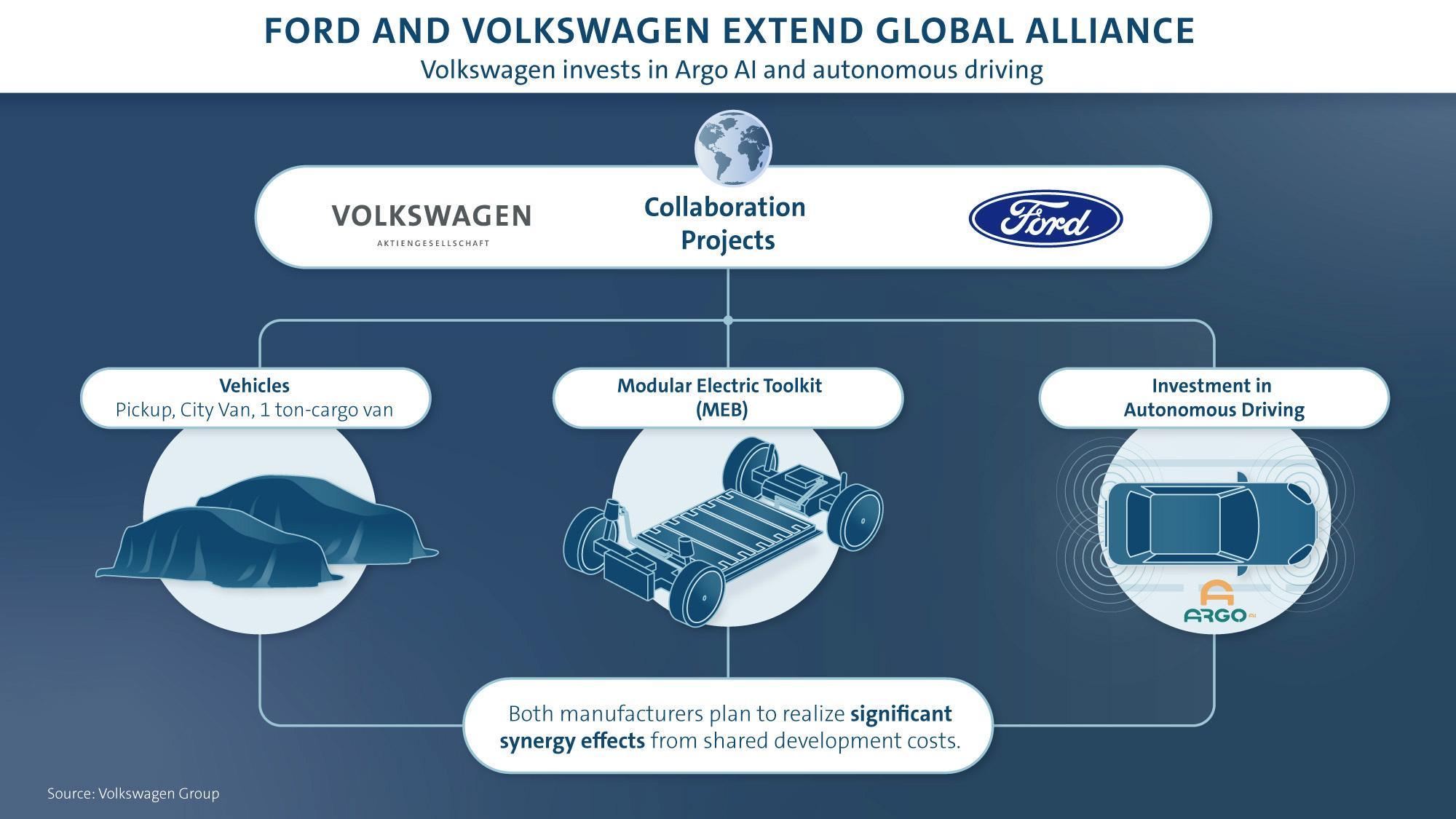 VW (Ranger) en Ford (ID.): zo ziet de samenwerking eruit