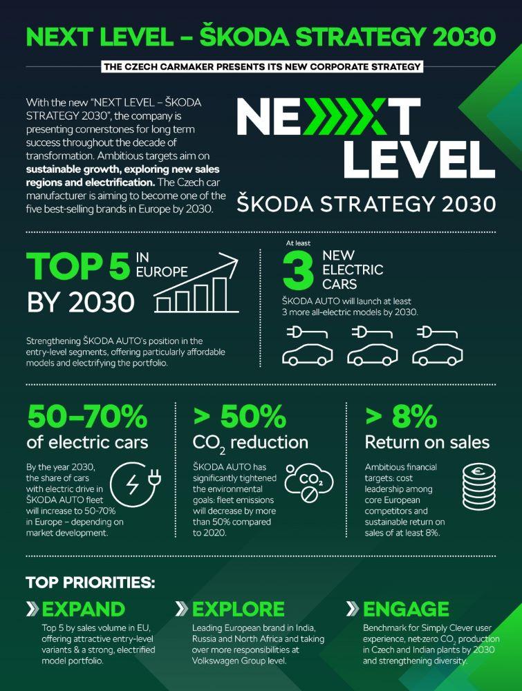 D'ici 2030, Skoda veut passer à la vitesse supérieure !